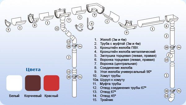 Схема взаиморасположения элементов системы.  Цены на водосточные системы Murol.